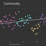 Graph TV – Bewertungsstatistiken aus IMDb-Ratings